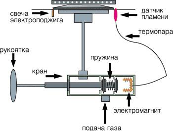 Ремонт электроплит kuppersbusch